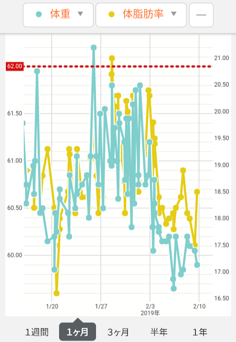 mutenkaa.2019年2月9日体組成計測定1週間グラフ。